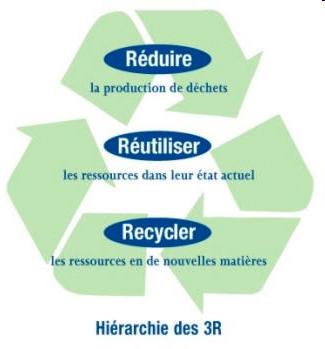 Schéma de la hiérarchie des 3R
